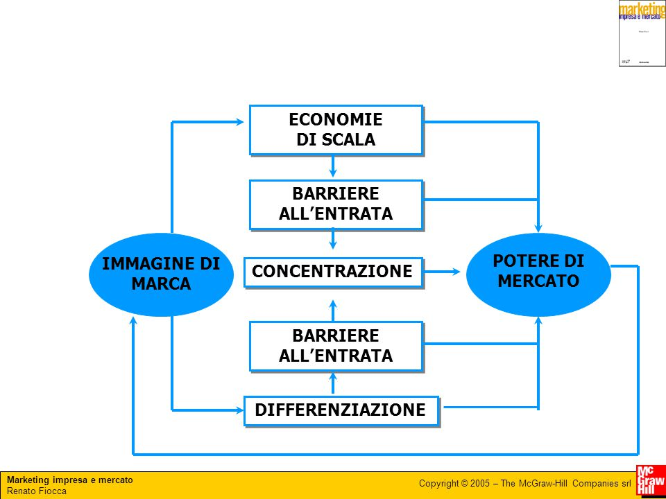 Marketing impresa e mercato Renato Fiocca Copyright © 2005 – The McGraw-Hill Companies srl ECONOMIE DI SCALA BARRIERE ALL'ENTRATA CONCENTRAZIONE BARRI