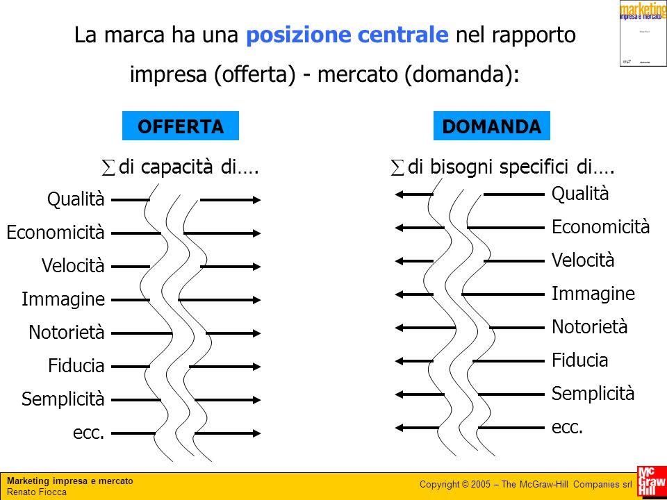 Marketing impresa e mercato Renato Fiocca Copyright © 2005 – The McGraw-Hill Companies srl La marca ha una posizione centrale nel rapporto impresa (of