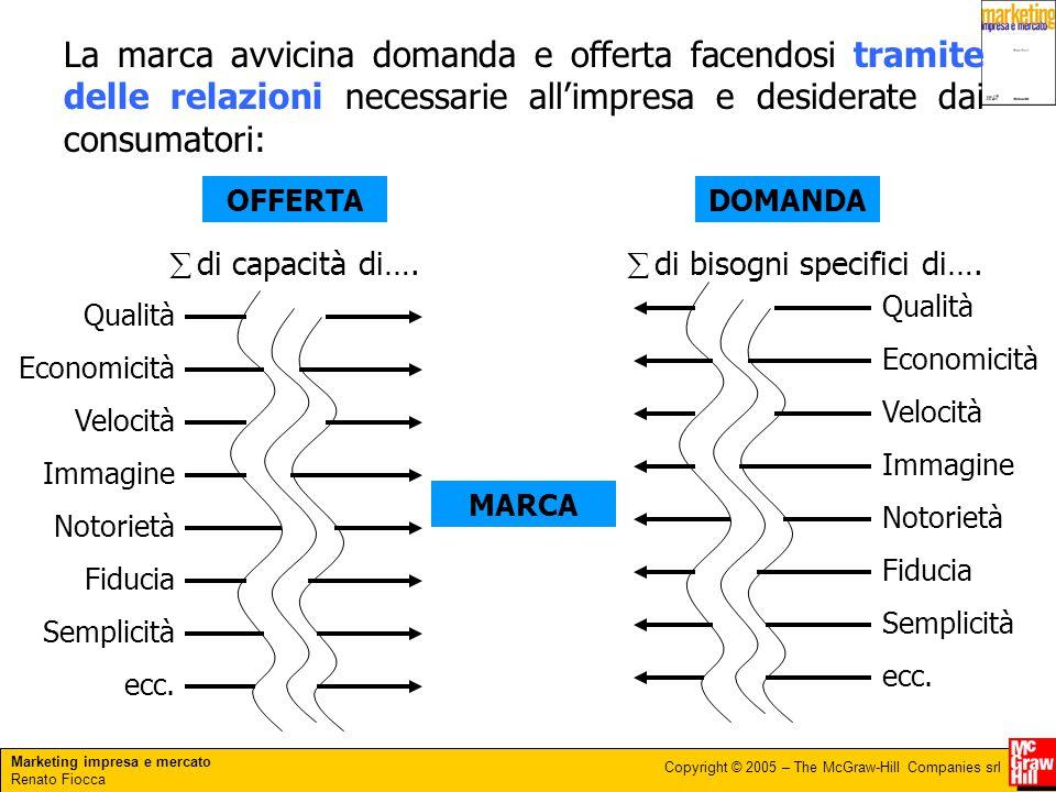 Marketing impresa e mercato Renato Fiocca Copyright © 2005 – The McGraw-Hill Companies srl La marca avvicina domanda e offerta facendosi tramite delle
