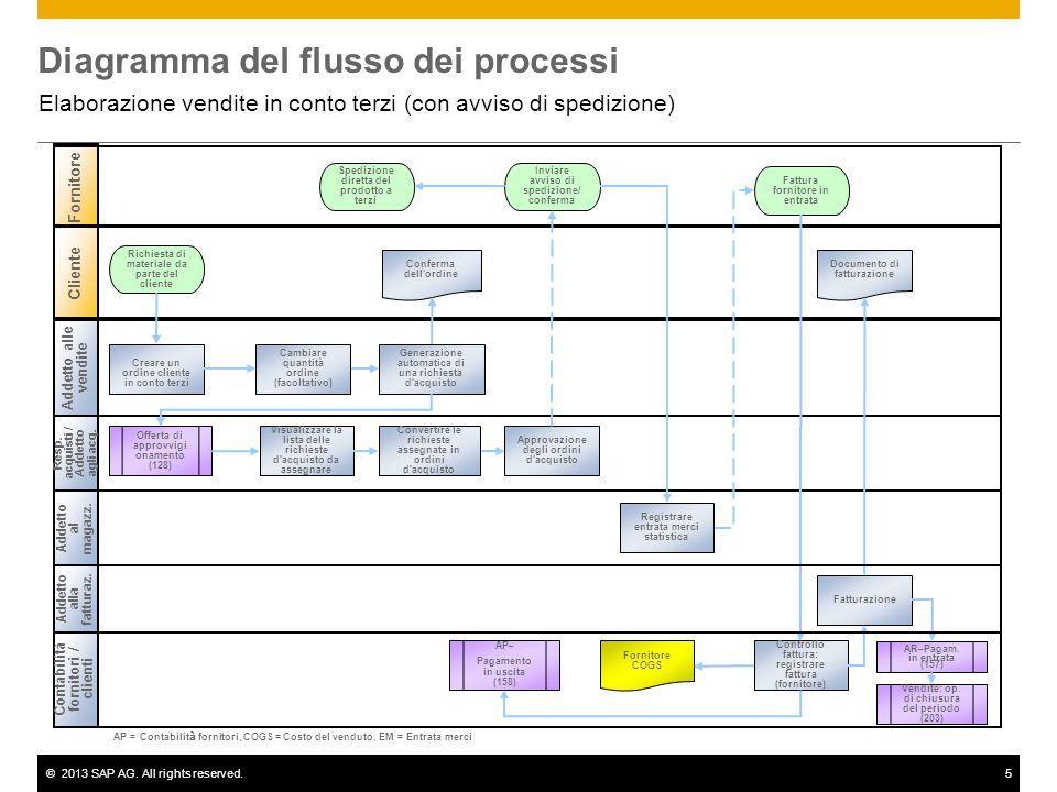 ©2013 SAP AG. All rights reserved.5 Diagramma del flusso dei processi Elaborazione vendite in conto terzi (con avviso di spedizione) Addetto alle vend