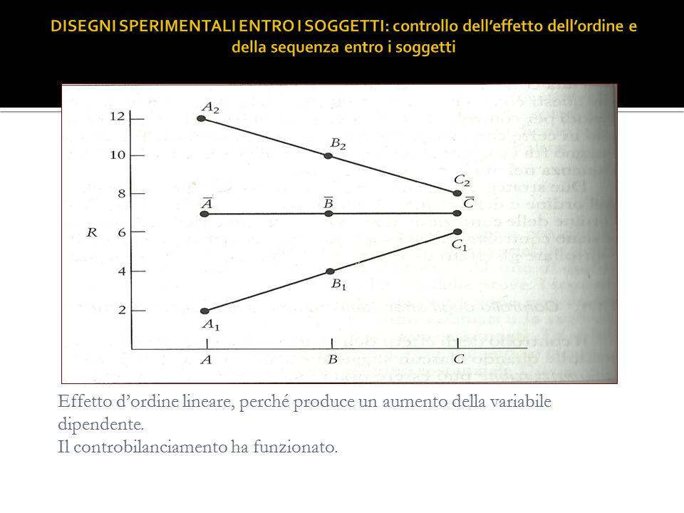 Effetto d'ordine lineare, perché produce un aumento della variabile dipendente. Il controbilanciamento ha funzionato.