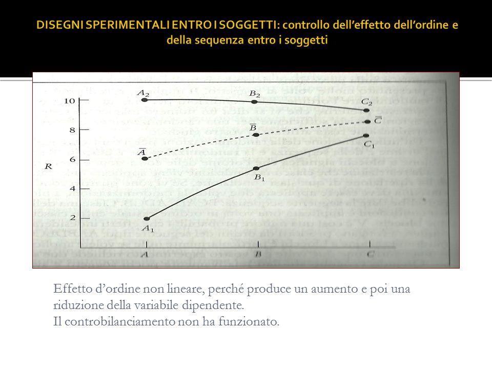 Effetto d'ordine non lineare, perché produce un aumento e poi una riduzione della variabile dipendente.