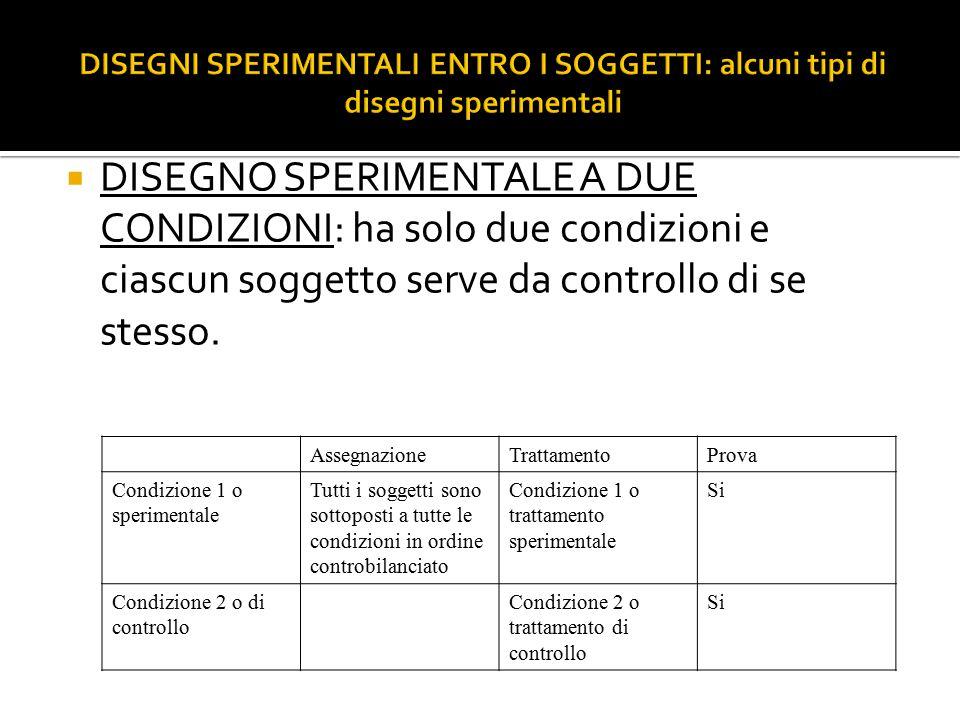  DISEGNO SPERIMENTALE A DUE CONDIZIONI: ha solo due condizioni e ciascun soggetto serve da controllo di se stesso. AssegnazioneTrattamentoProva Condi