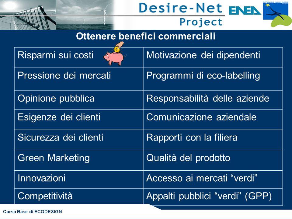 Corso Base di ECODESIGN Ottenere benefici commerciali Risparmi sui costiMotivazione dei dipendenti Pressione dei mercatiProgrammi di eco-labelling Opi