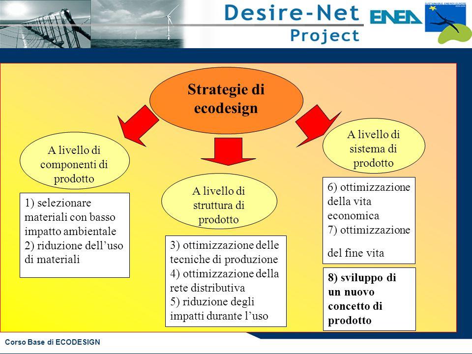 Corso Base di ECODESIGN Strategie di ecodesign A livello di componenti di prodotto A livello di struttura di prodotto A livello di sistema di prodotto