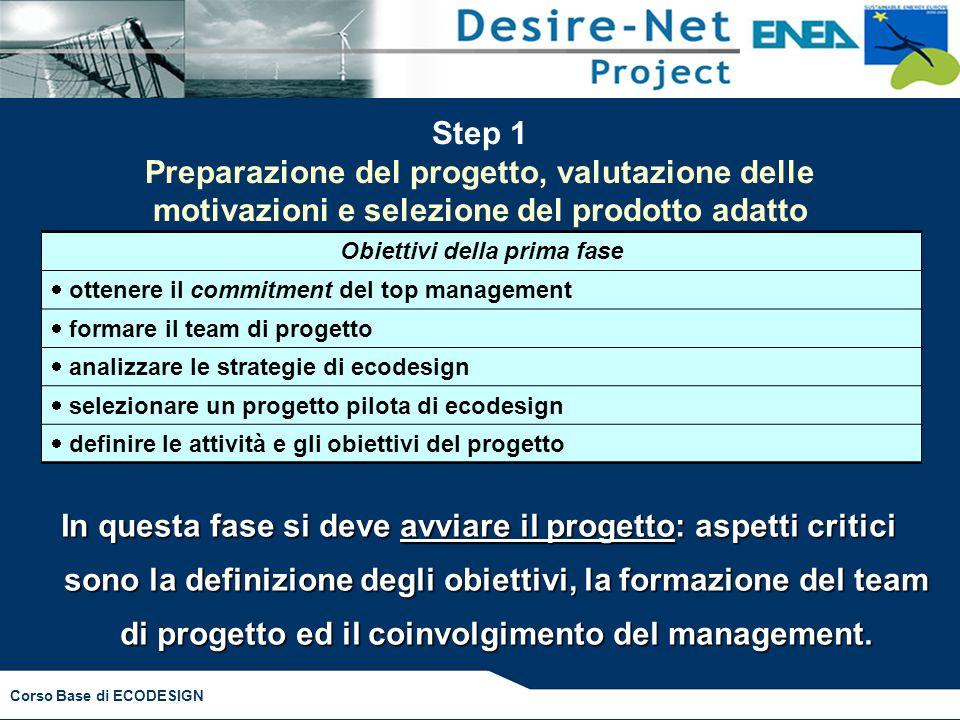 Corso Base di ECODESIGN Step 1 Preparazione del progetto, valutazione delle motivazioni e selezione del prodotto adatto Obiettivi della prima fase  o
