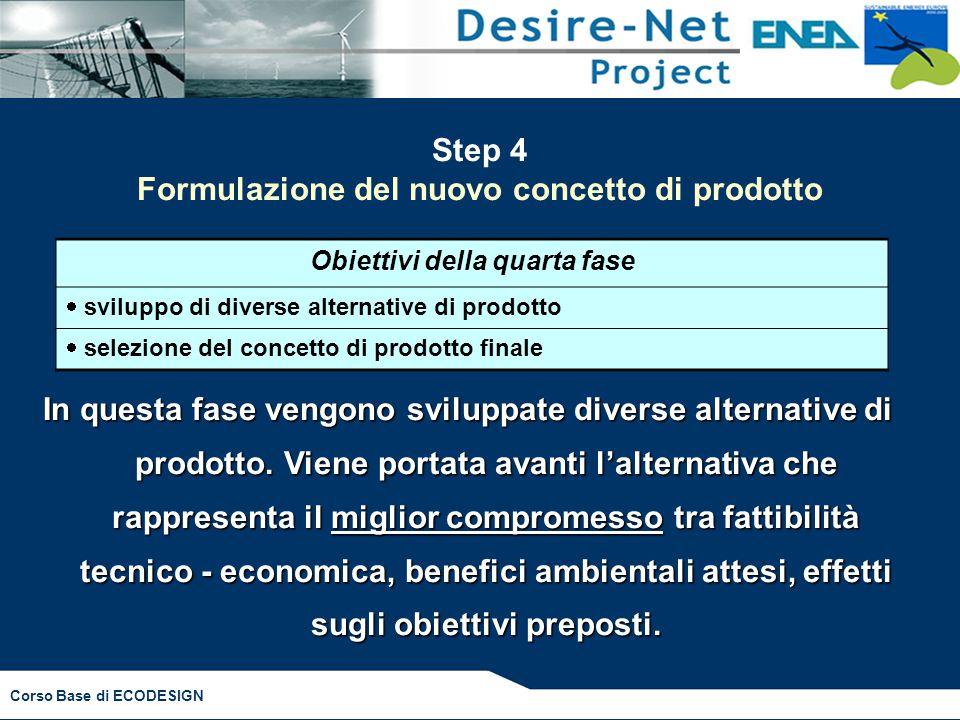 Corso Base di ECODESIGN Step 4 Formulazione del nuovo concetto di prodotto Obiettivi della quarta fase  sviluppo di diverse alternative di prodotto  selezione del concetto di prodotto finale In questa fase vengono sviluppate diverse alternative di prodotto.