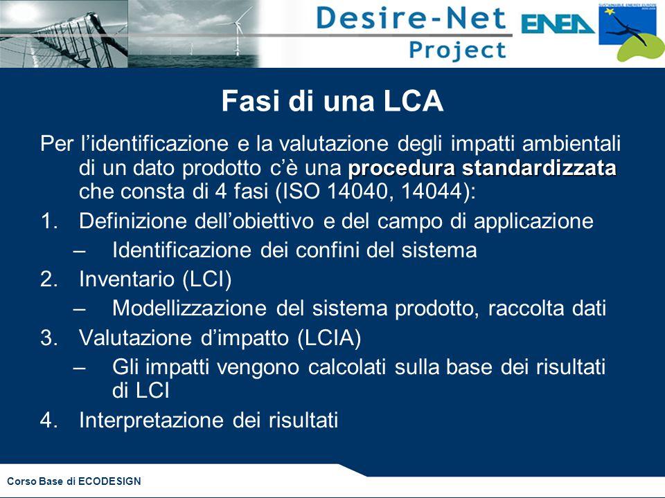 Corso Base di ECODESIGN Fasi di una LCA procedura standardizzata Per l'identificazione e la valutazione degli impatti ambientali di un dato prodotto c'è una procedura standardizzata che consta di 4 fasi (ISO 14040, 14044): 1.Definizione dell'obiettivo e del campo di applicazione –Identificazione dei confini del sistema 2.Inventario (LCI) –Modellizzazione del sistema prodotto, raccolta dati 3.Valutazione d'impatto (LCIA) –Gli impatti vengono calcolati sulla base dei risultati di LCI 4.Interpretazione dei risultati