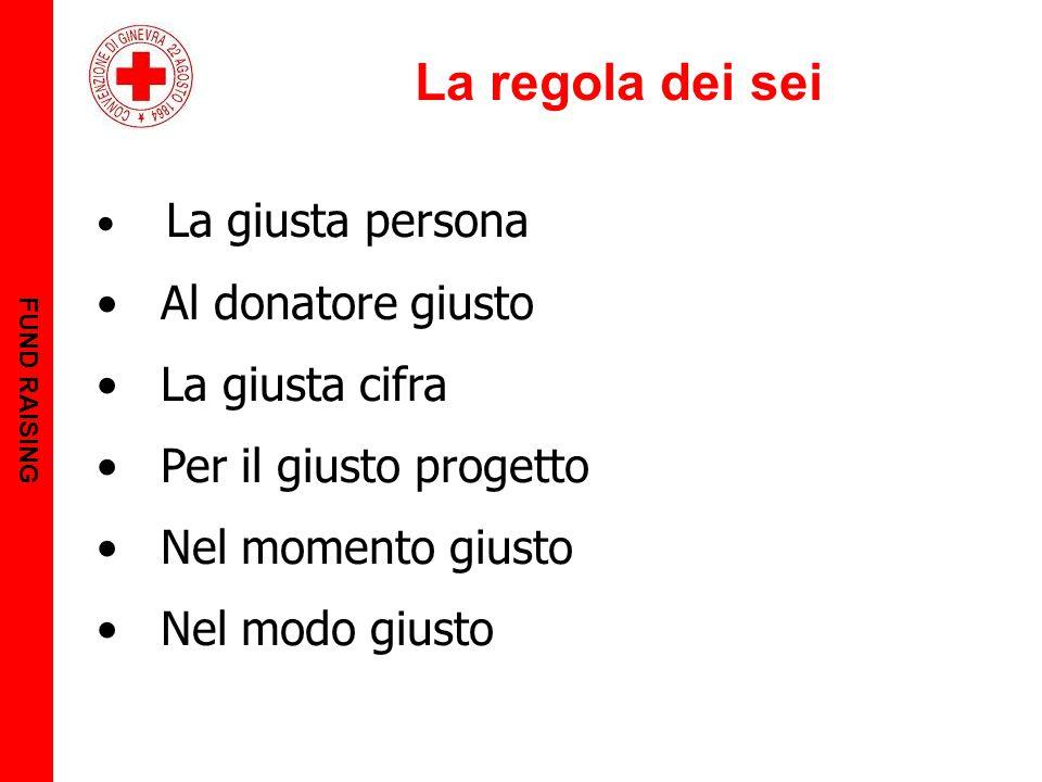 La regola dei sei FUND RAISING La giusta persona Al donatore giusto La giusta cifra Per il giusto progetto Nel momento giusto Nel modo giusto