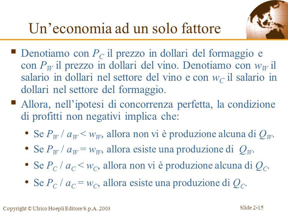 Slide 2-15 Copyright © Ulrico Hoepli Editore S.p.A. 2003  Denotiamo con P C il prezzo in dollari del formaggio e con P W il prezzo in dollari del vin