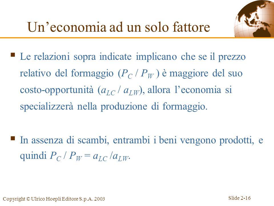 Slide 2-16 Copyright © Ulrico Hoepli Editore S.p.A. 2003  Le relazioni sopra indicate implicano che se il prezzo relativo del formaggio (P C / P W )