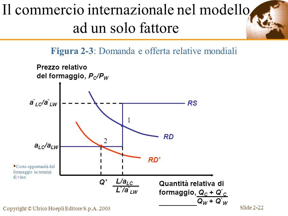 Slide 2-22 Copyright © Ulrico Hoepli Editore S.p.A. 2003 2 RD' RD 1 Q'Q' a LC /a LW a * LC /a * LW RS Figura 2-3: Domanda e offerta relative mondiali