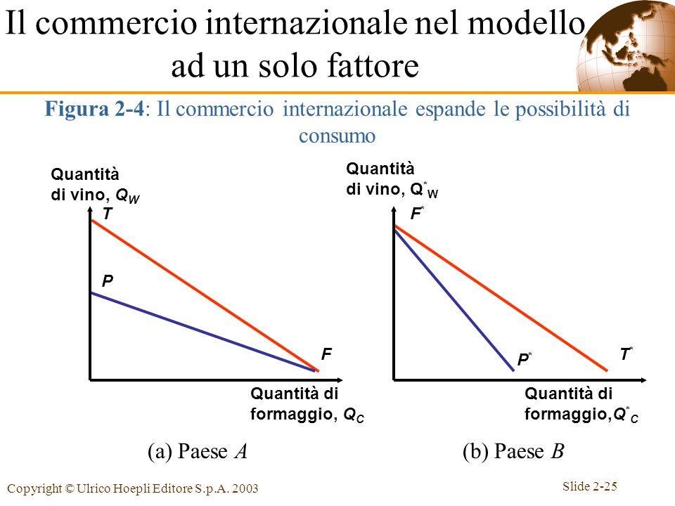 Slide 2-25 Copyright © Ulrico Hoepli Editore S.p.A. 2003 Il commercio internazionale nel modello ad un solo fattore Figura 2-4: Il commercio internazi