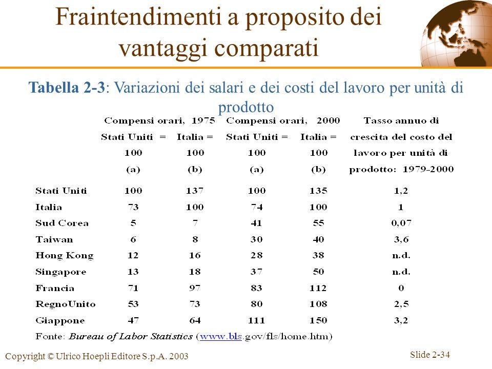 Slide 2-34 Copyright © Ulrico Hoepli Editore S.p.A. 2003 Fraintendimenti a proposito dei vantaggi comparati Tabella 2-3: Variazioni dei salari e dei c
