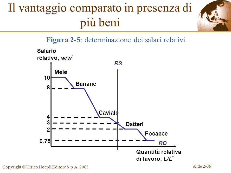 Slide 2-39 Copyright © Ulrico Hoepli Editore S.p.A. 2003 3 10 Mele 8 Banane 4 Caviale 2 Datteri 0.75 Focacce RD Il vantaggio comparato in presenza di