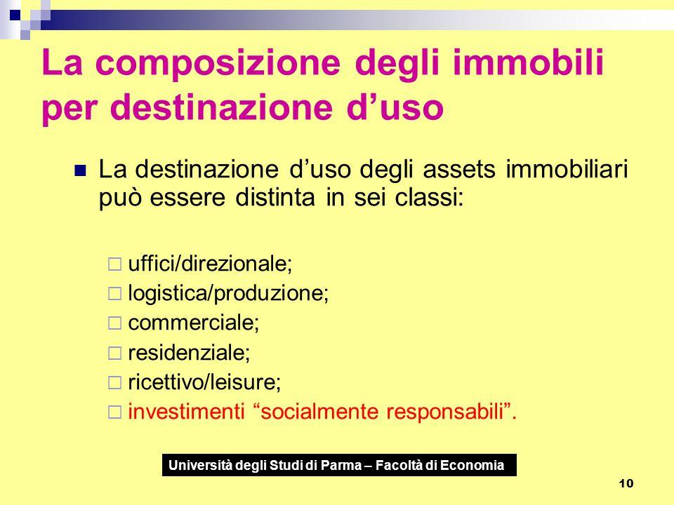 Università degli Studi di Parma – Facoltà di Economia 10 La composizione degli immobili per destinazione d'uso La destinazione d'uso degli assets immo
