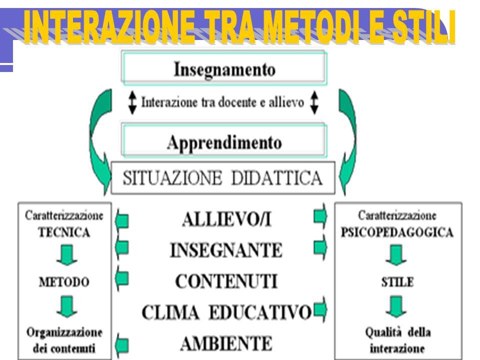 In linea generale i due stili principali di insegnamento, sono collocati all' estremità di una qualsiasi strategia didattica e sono: - STILE DIRETTIVO