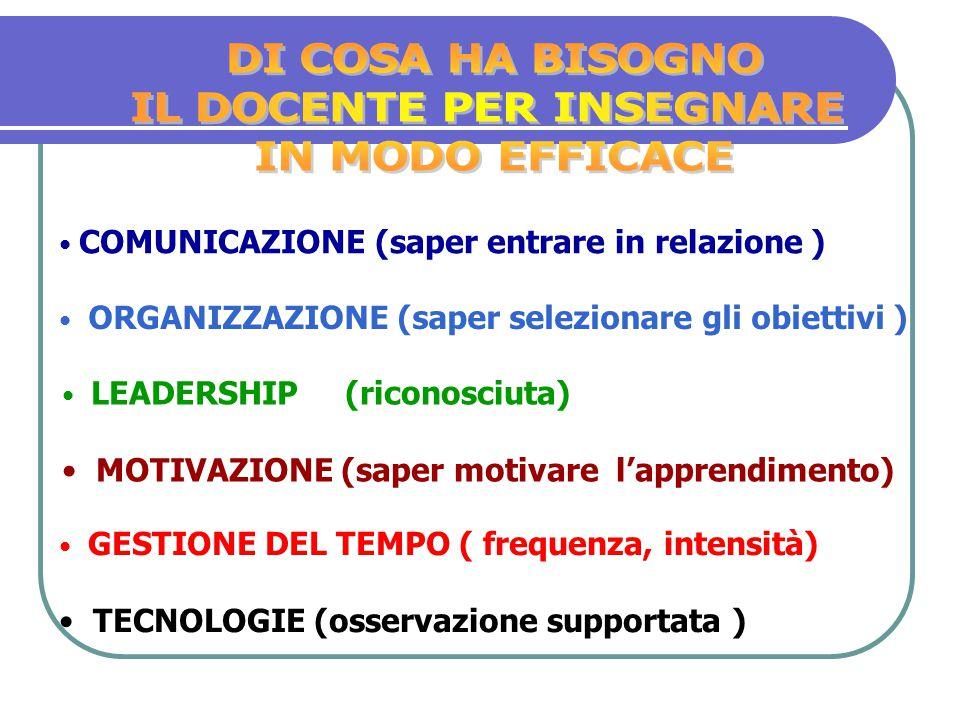 COMUNICAZIONE (saper entrare in relazione ) ORGANIZZAZIONE (saper selezionare gli obiettivi ) GESTIONE DEL TEMPO ( frequenza, intensità) TECNOLOGIE (osservazione supportata ) LEADERSHIP (riconosciuta) MOTIVAZIONE (saper motivare l'apprendimento)
