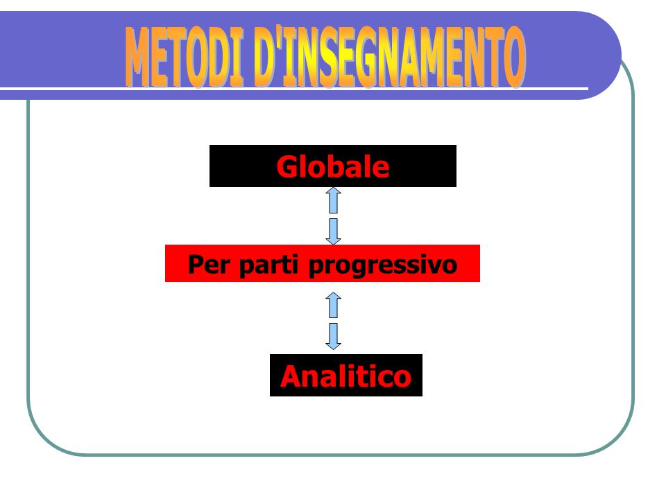 Globale Per parti progressivo Analitico