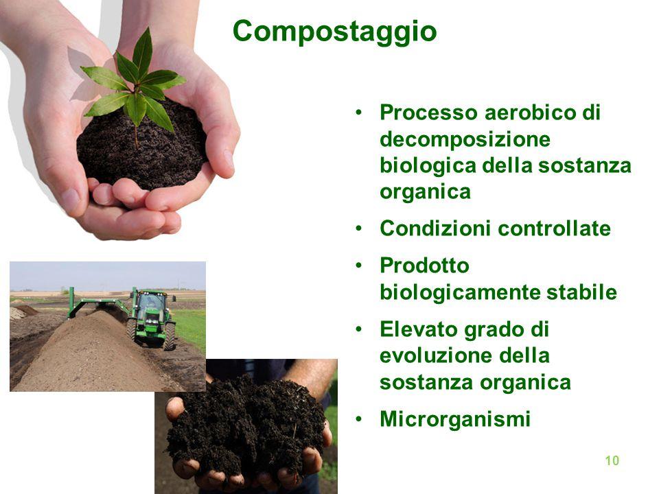 Compostaggio Processo aerobico di decomposizione biologica della sostanza organica Condizioni controllate Prodotto biologicamente stabile Elevato grad