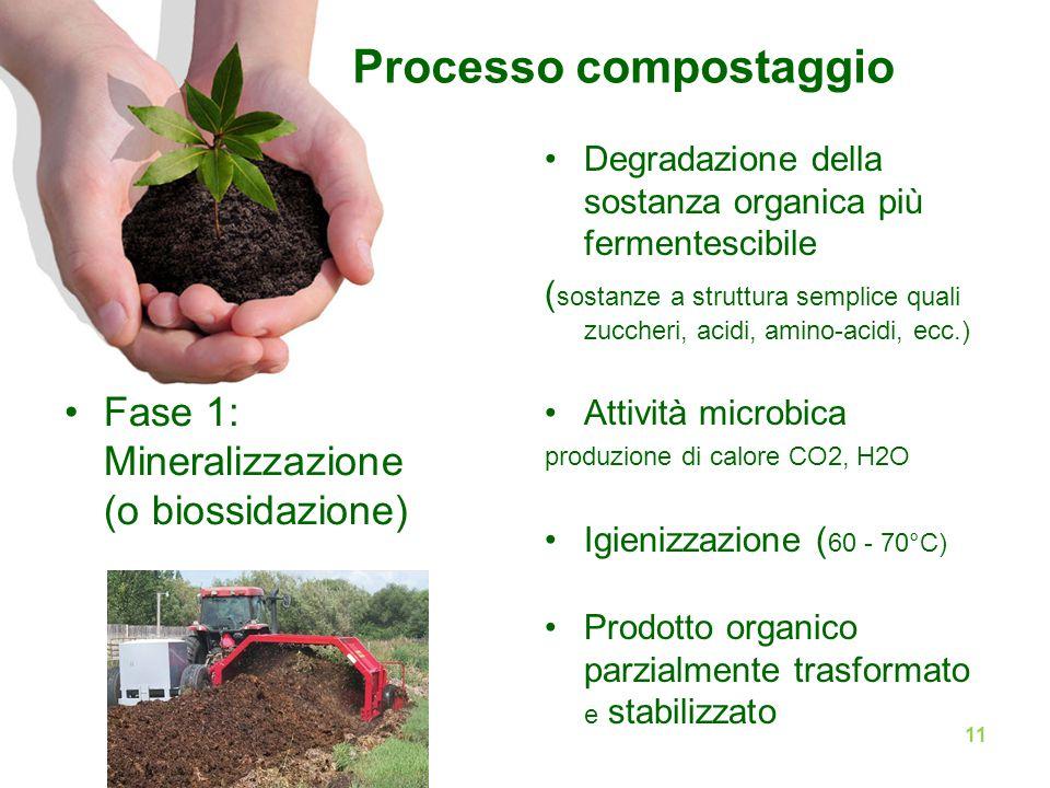 Processo compostaggio Fase 1: Mineralizzazione (o biossidazione) Degradazione della sostanza organica più fermentescibile ( sostanze a struttura semplice quali zuccheri, acidi, amino-acidi, ecc.) Attività microbica produzione di calore CO2, H2O Igienizzazione ( 60 - 70°C) Prodotto organico parzialmente trasformato e stabilizzato 11