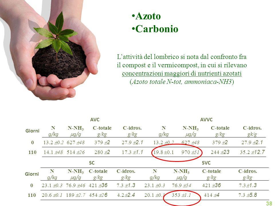 Azoto Carbonio L'attività del lombrico si nota dal confronto fra il compost e il vermicompost, in cui si rilevano concentrazioni maggiori di nutrienti azotati (Azoto totale N-tot, ammoniaca-NH3) 38 AVCAVVC Giorni N g/kg N-NH 3  g/g C-totale g/kg C-idros.