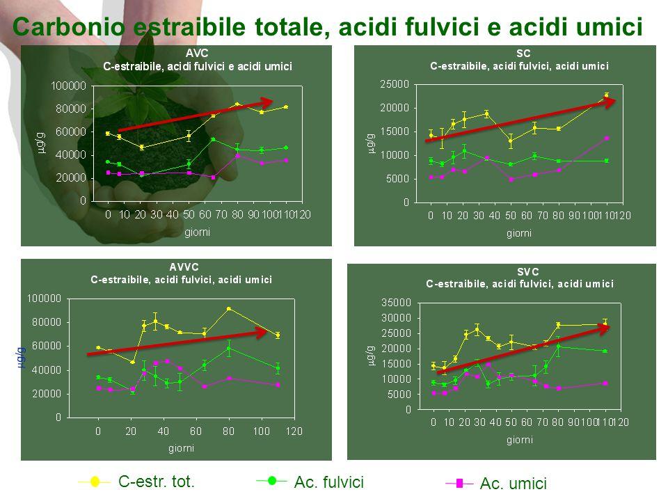 Carbonio estraibile totale, acidi fulvici e acidi umici Ac. fulvici C-estr. tot. Ac. umici  g/g