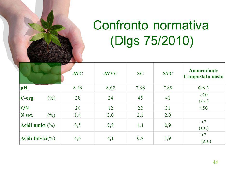 44 AVCAVVCSCSVC Ammendante Compostato misto pH8,438,627,387,896-8,5 C-org. (%)28244541 >20 (s.s.) C/N 20122221<50 N-tot. (%)1,42,02,12,0 Acidi umici (