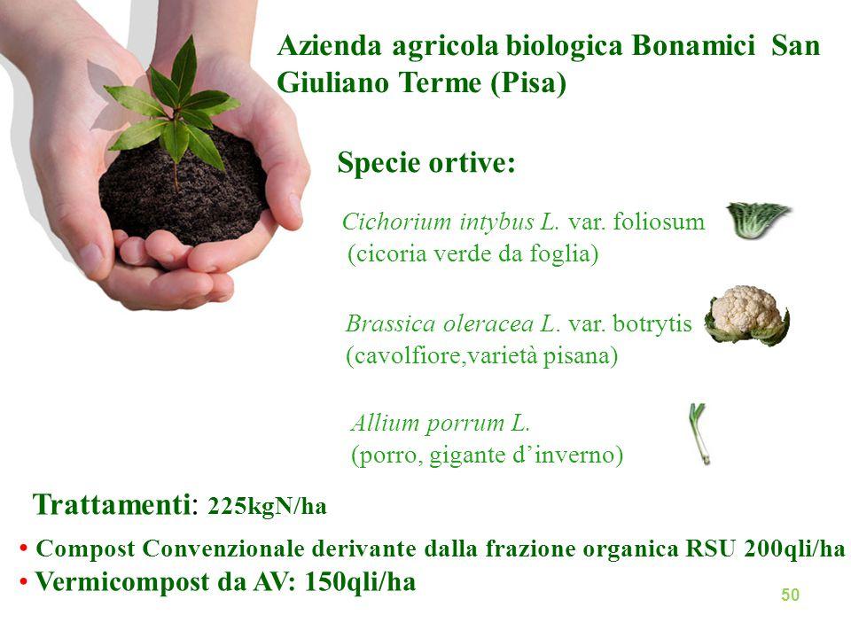 : Trattamenti : 225kgN/ha Compost Convenzionale derivante dalla frazione organica RSU 200qli/ha Vermicompost da AV: 150qli/ha Specie ortive: Cichorium