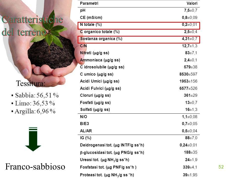 Caratteristiche del terreno ParametriValori pH7,5±0,7 CE (mS/cm)0,8±0,09 N totale (%)0,2±0,01 C organico totale (%)2,5±0,4 Sostanza organica (%)4,31±0