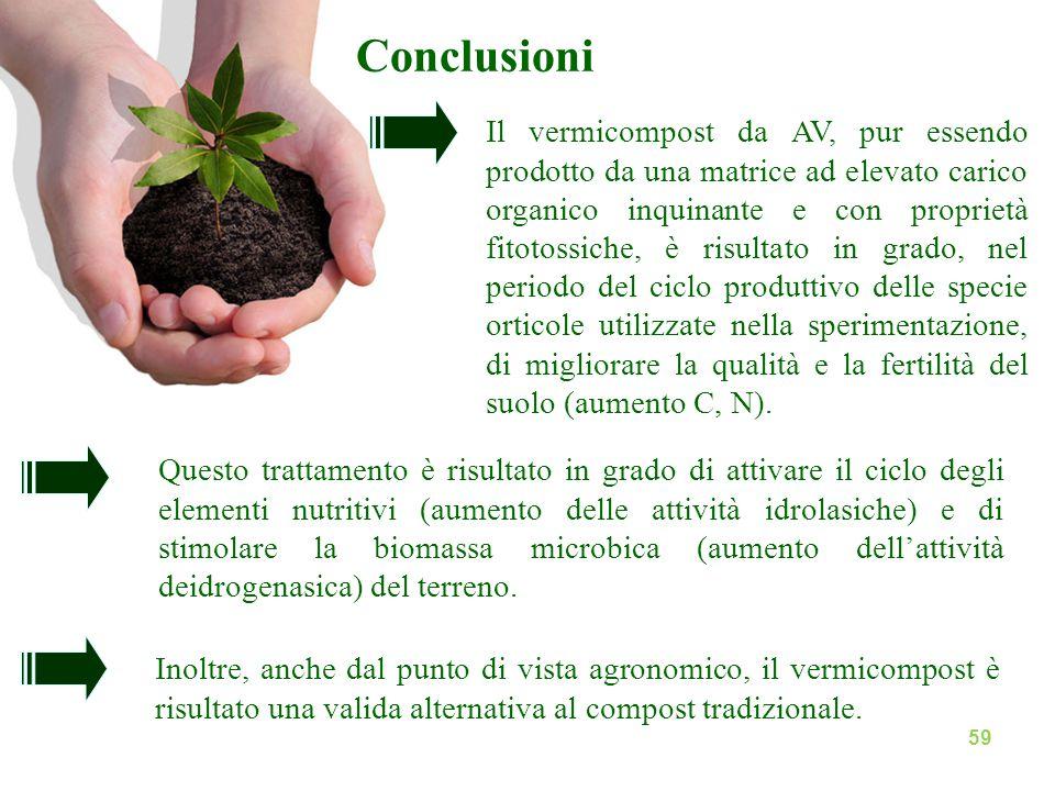 Conclusioni Inoltre, anche dal punto di vista agronomico, il vermicompost è risultato una valida alternativa al compost tradizionale. Questo trattamen