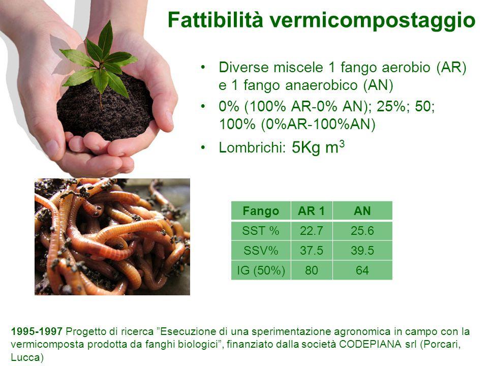 Fattibilità vermicompostaggio Diverse miscele 1 fango aerobio (AR) e 1 fango anaerobico (AN) 0% (100% AR-0% AN); 25%; 50; 100% (0%AR-100%AN) Lombrichi: 5Kg m 3 FangoAR 1AN SST %22.725.6 SSV%37.539.5 IG (50%)8064 1995-1997 Progetto di ricerca Esecuzione di una sperimentazione agronomica in campo con la vermicomposta prodotta da fanghi biologici , finanziato dalla società CODEPIANA srl (Porcari, Lucca)