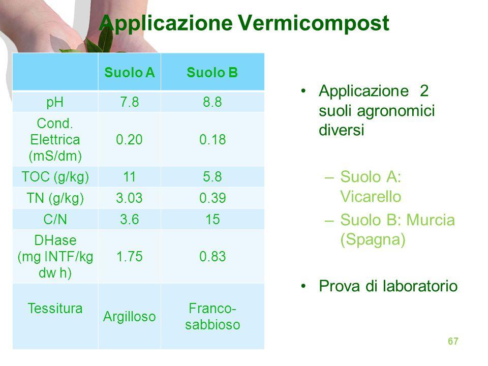 Applicazione Vermicompost Applicazione 2 suoli agronomici diversi –Suolo A: Vicarello –Suolo B: Murcia (Spagna) Prova di laboratorio Suolo ASuolo B pH