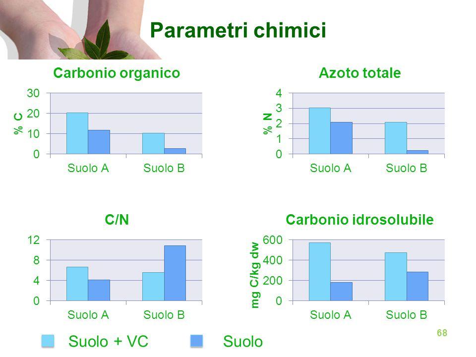Parametri chimici Suolo + VCSuolo 68