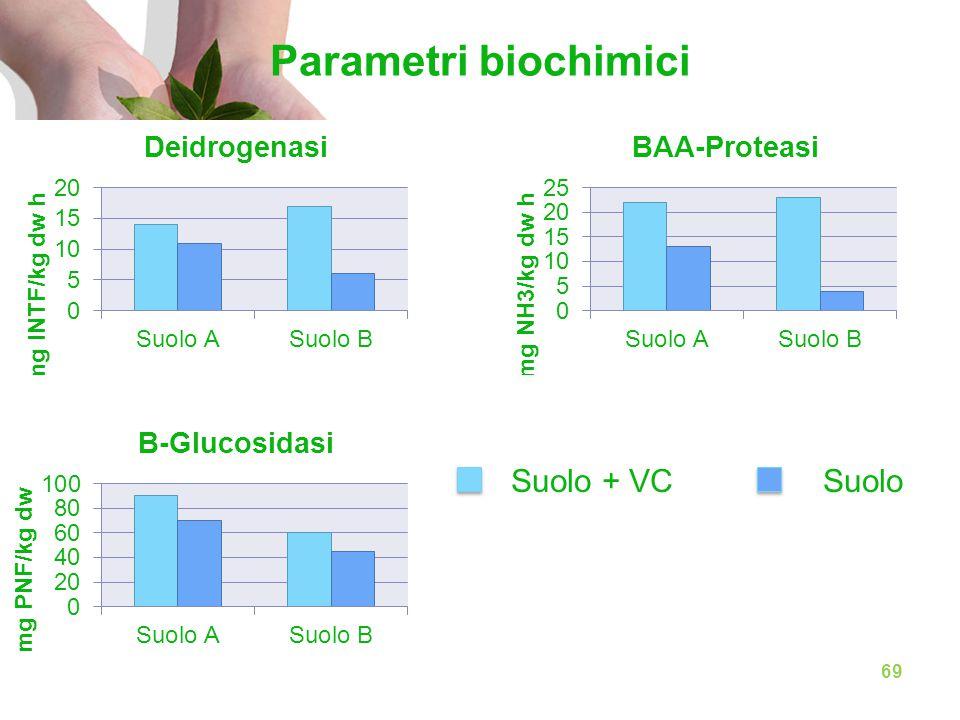 Parametri biochimici Suolo + VCSuolo 69