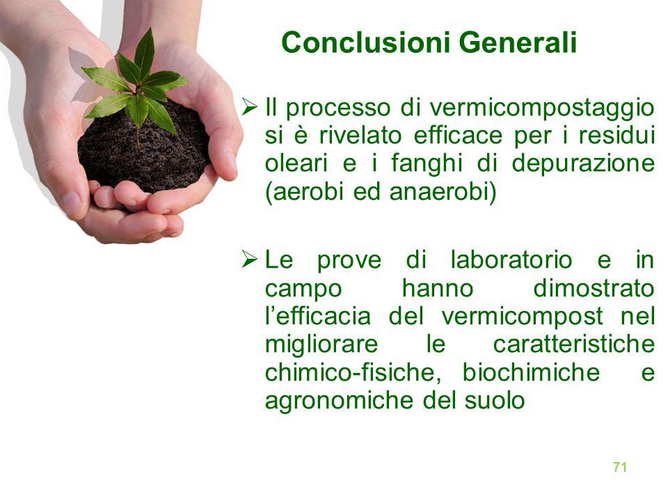 Conclusioni Generali  Il processo di vermicompostaggio si è rivelato efficace per i residui oleari e i fanghi di depurazione (aerobi ed anaerobi)  L