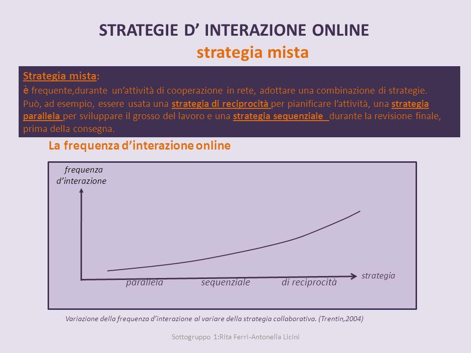 La frequenza d'interazione online ‡Variazione della frequenza d'interazione al variare della strategia collaborativa.