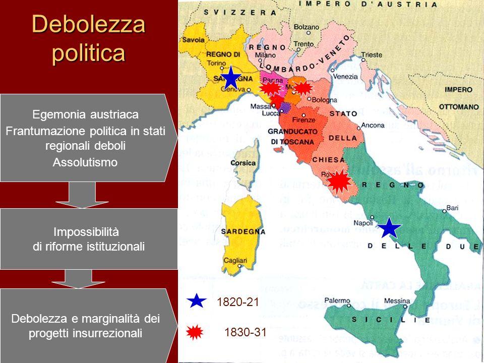 Debolezza politica 1830-31 1820-21 Egemonia austriaca Frantumazione politica in stati regionali deboli Assolutismo Impossibilità di riforme istituzionali Debolezza e marginalità dei progetti insurrezionali