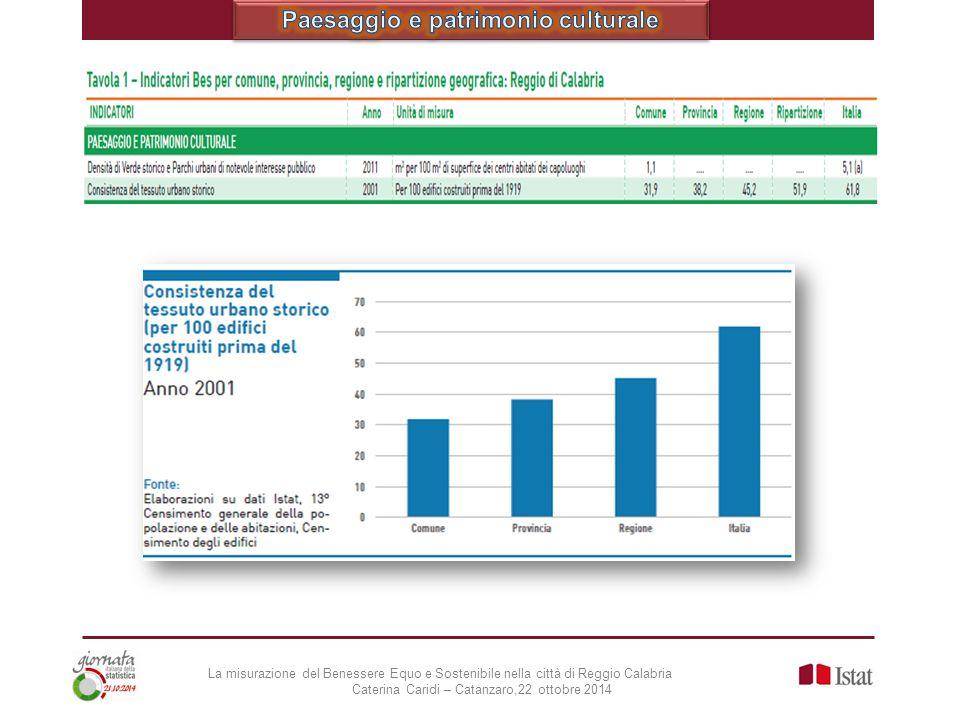 La misurazione del Benessere Equo e Sostenibile nella città di Reggio Calabria Caterina Caridi – Catanzaro,22 ottobre 2014