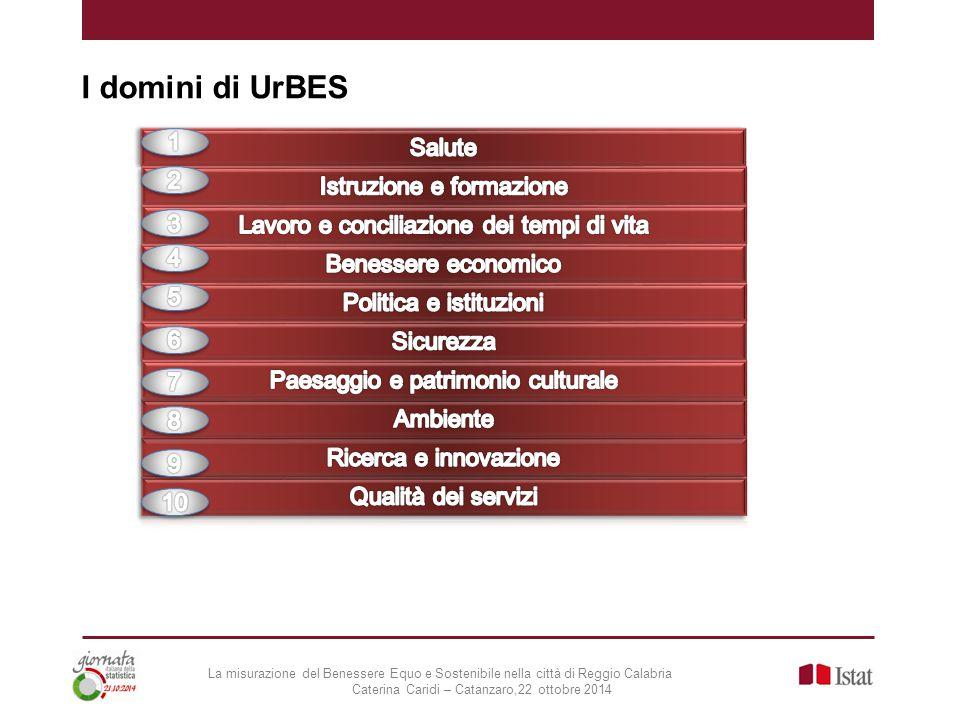 I domini di UrBES La misurazione del Benessere Equo e Sostenibile nella città di Reggio Calabria Caterina Caridi – Catanzaro,22 ottobre 2014