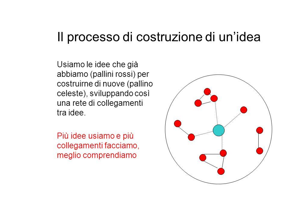 Il processo di costruzione di un'idea Usiamo le idee che già abbiamo (pallini rossi) per costruirne di nuove (pallino celeste), sviluppando così una r
