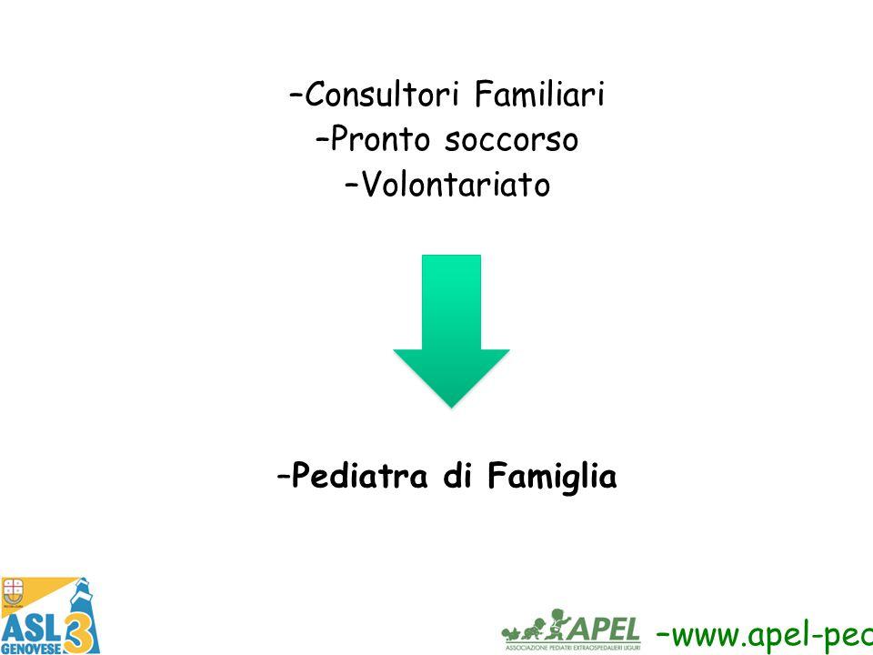 –Consultori Familiari –Pronto soccorso –Volontariato –Pediatra di Famiglia