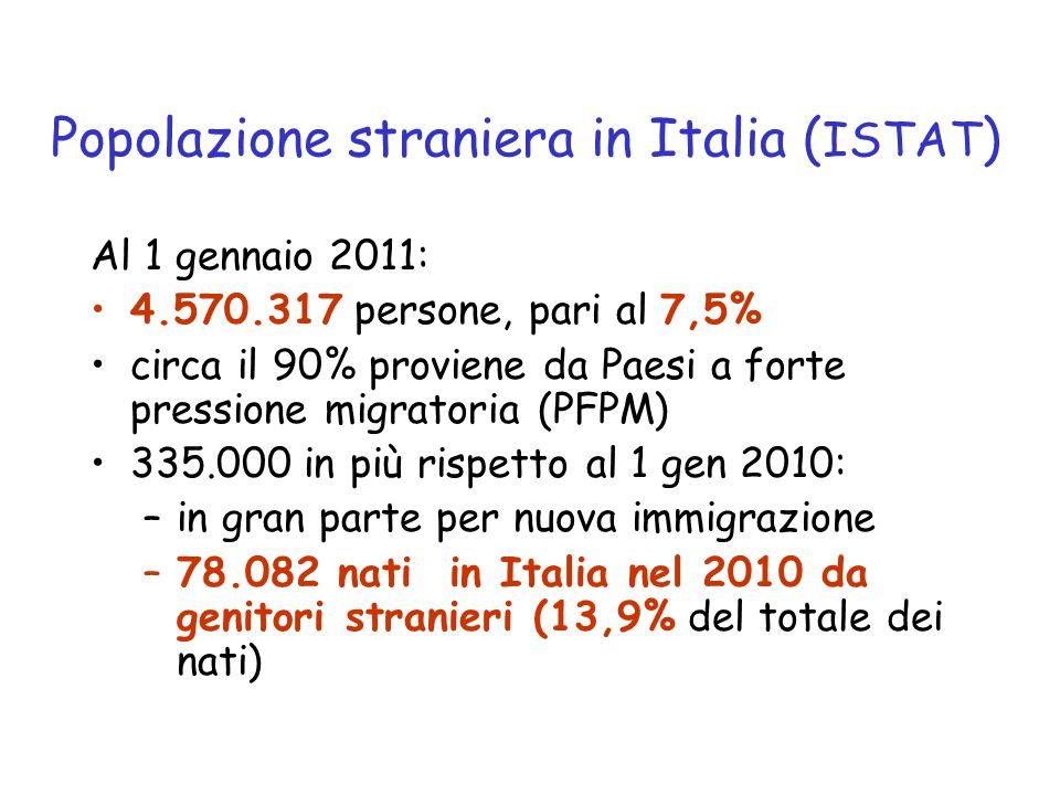 Popolazione straniera in Italia ( ISTAT ) Al 1 gennaio 2011: 4.570.317 persone, pari al 7,5% circa il 90% proviene da Paesi a forte pressione migratoria (PFPM) 335.000 in più rispetto al 1 gen 2010: –in gran parte per nuova immigrazione –78.082 nati in Italia nel 2010 da genitori stranieri (13,9% del totale dei nati)