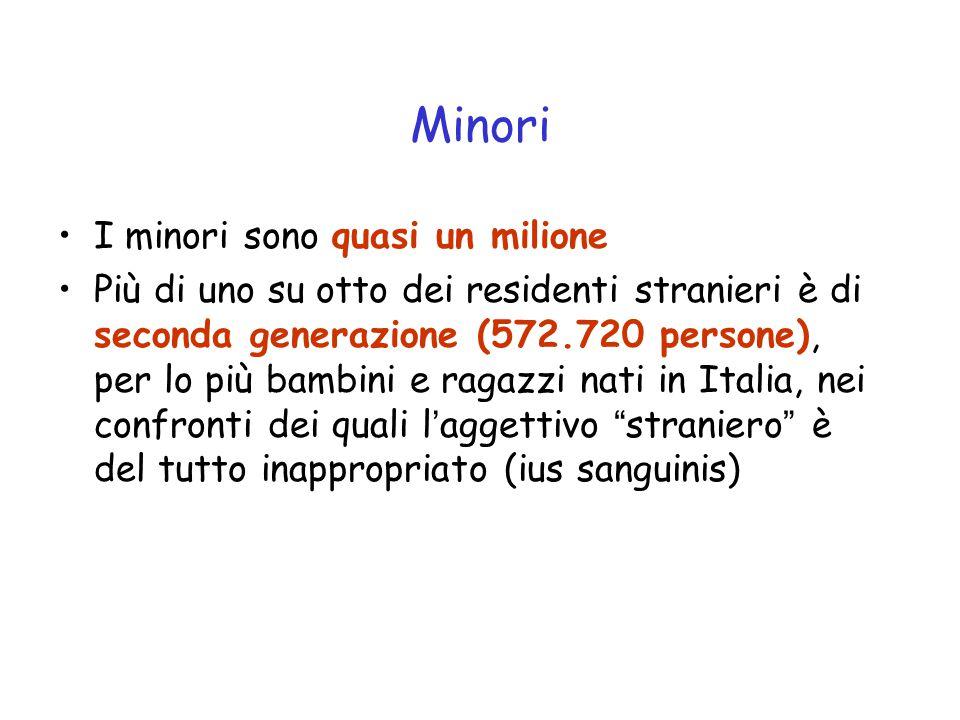 Minori I minori sono quasi un milione Più di uno su otto dei residenti stranieri è di seconda generazione (572.720 persone), per lo più bambini e ragazzi nati in Italia, nei confronti dei quali l'aggettivo straniero è del tutto inappropriato (ius sanguinis)