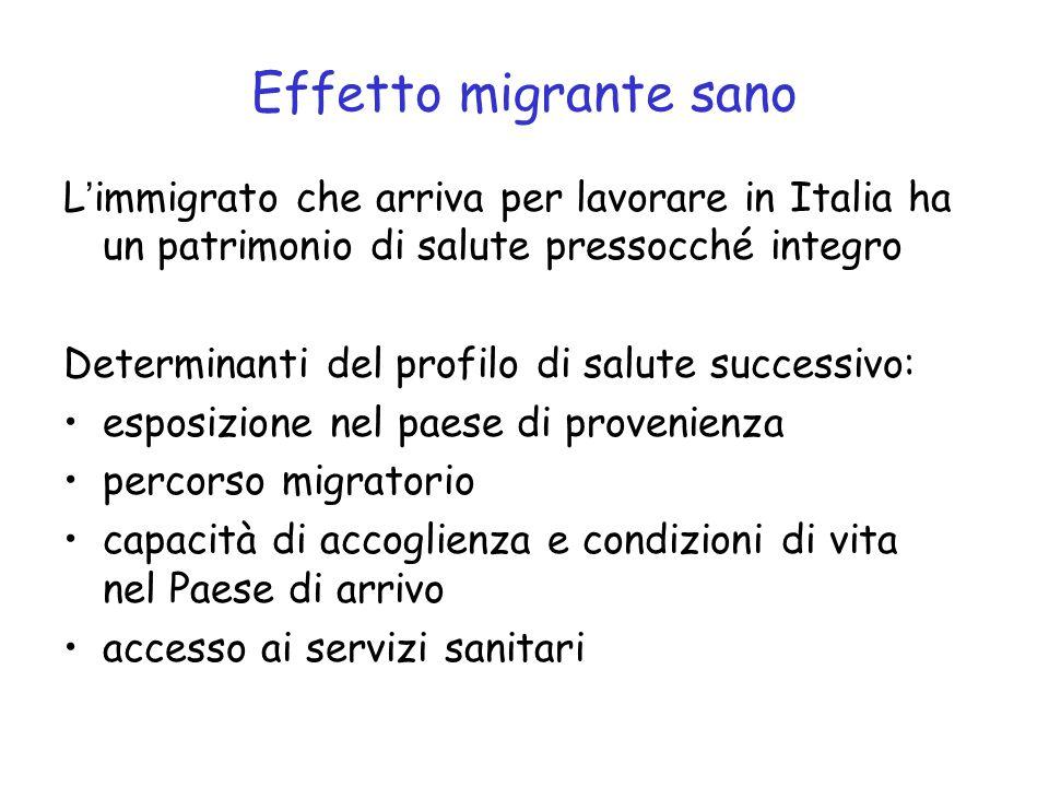 Effetto migrante sano L'immigrato che arriva per lavorare in Italia ha un patrimonio di salute pressocché integro Determinanti del profilo di salute s