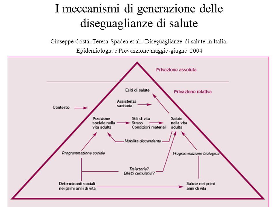 I meccanismi di generazione delle diseguaglianze di salute Giuseppe Costa, Teresa Spadea et al. Diseguaglianze di salute in Italia. Epidemiologia e Pr