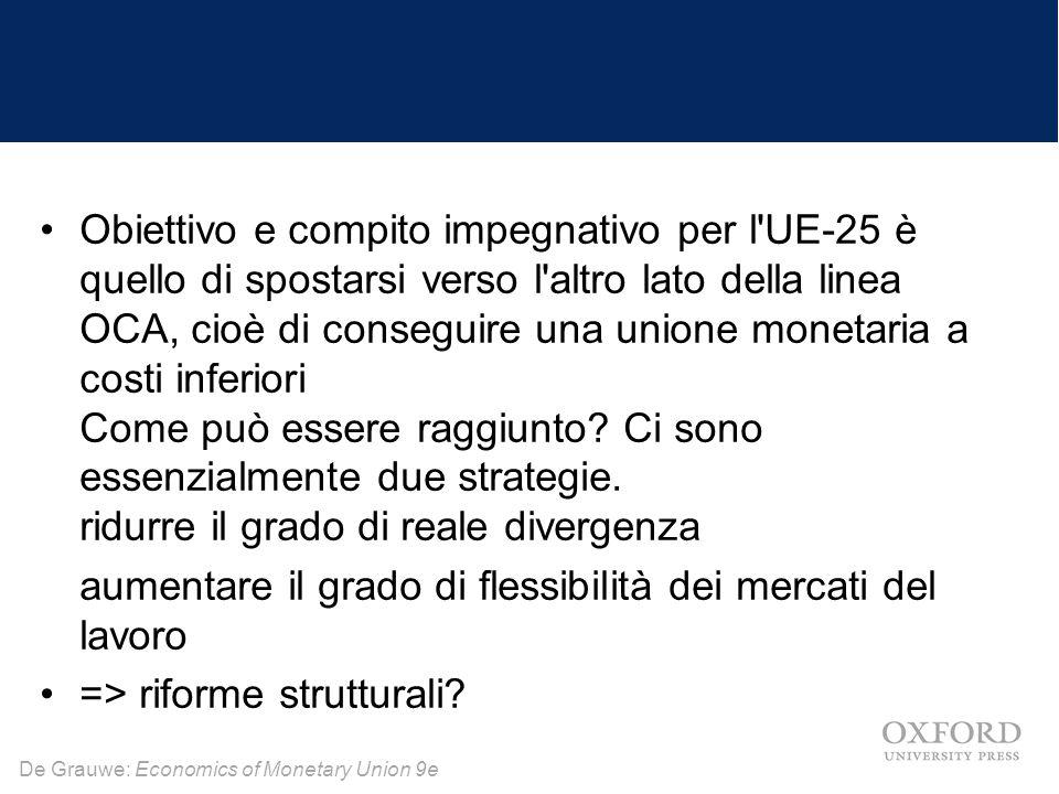 De Grauwe: Economics of Monetary Union 9e Obiettivo e compito impegnativo per l'UE-25 è quello di spostarsi verso l'altro lato della linea OCA, cioè d