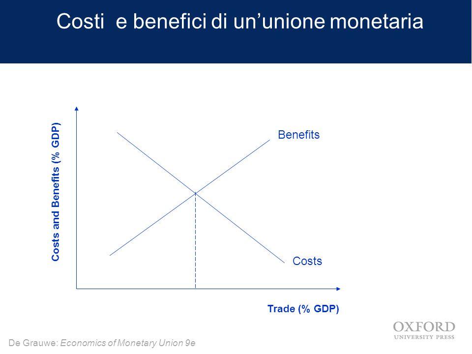 De Grauwe: Economics of Monetary Union 9e 2 visioni circa i costi di un'UM(e) Trade (% GDP) Costs and benefits Benefits Costs Benefits T*T* T* (a) The monetarist view(b) The Keynesian view