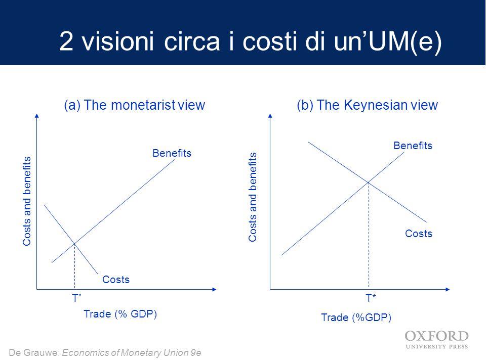De Grauwe: Economics of Monetary Union 9e 2 visioni circa i costi di un'UM(e) La visione monetarista : Le politiche monetarie sono inefficaci come strumenti per correggere andamenti diversi tra paesi.