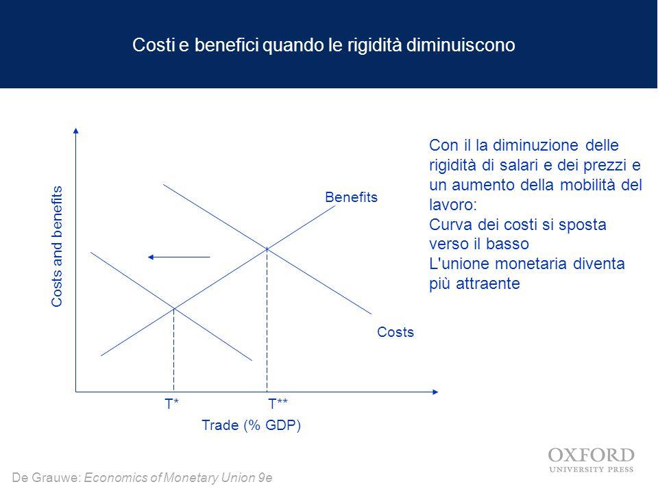 De Grauwe: Economics of Monetary Union 9e E' l'UME una AVO.